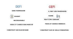 Différence entre DeFi et CeFi