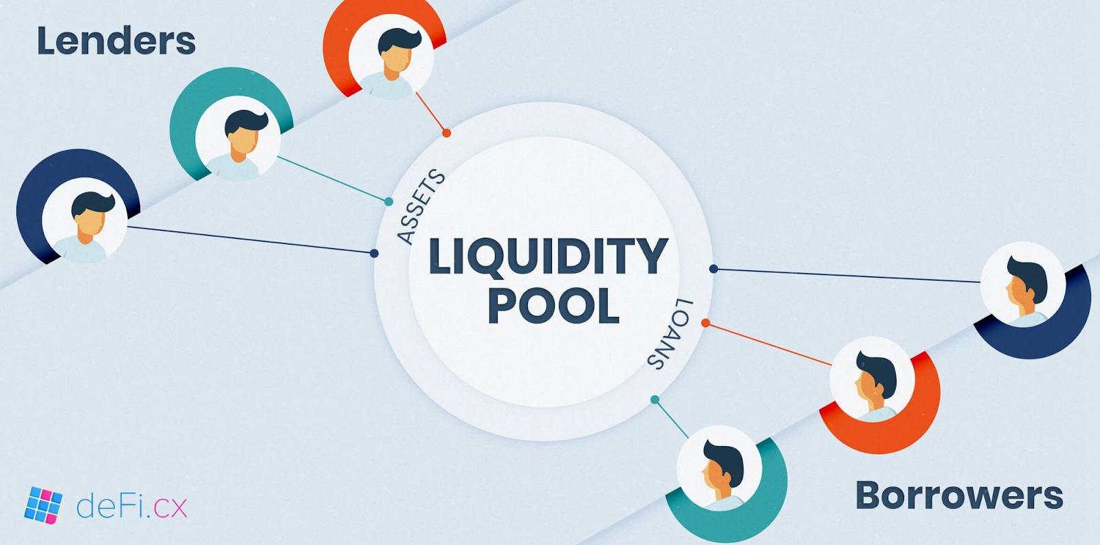 pool de liquidité explication