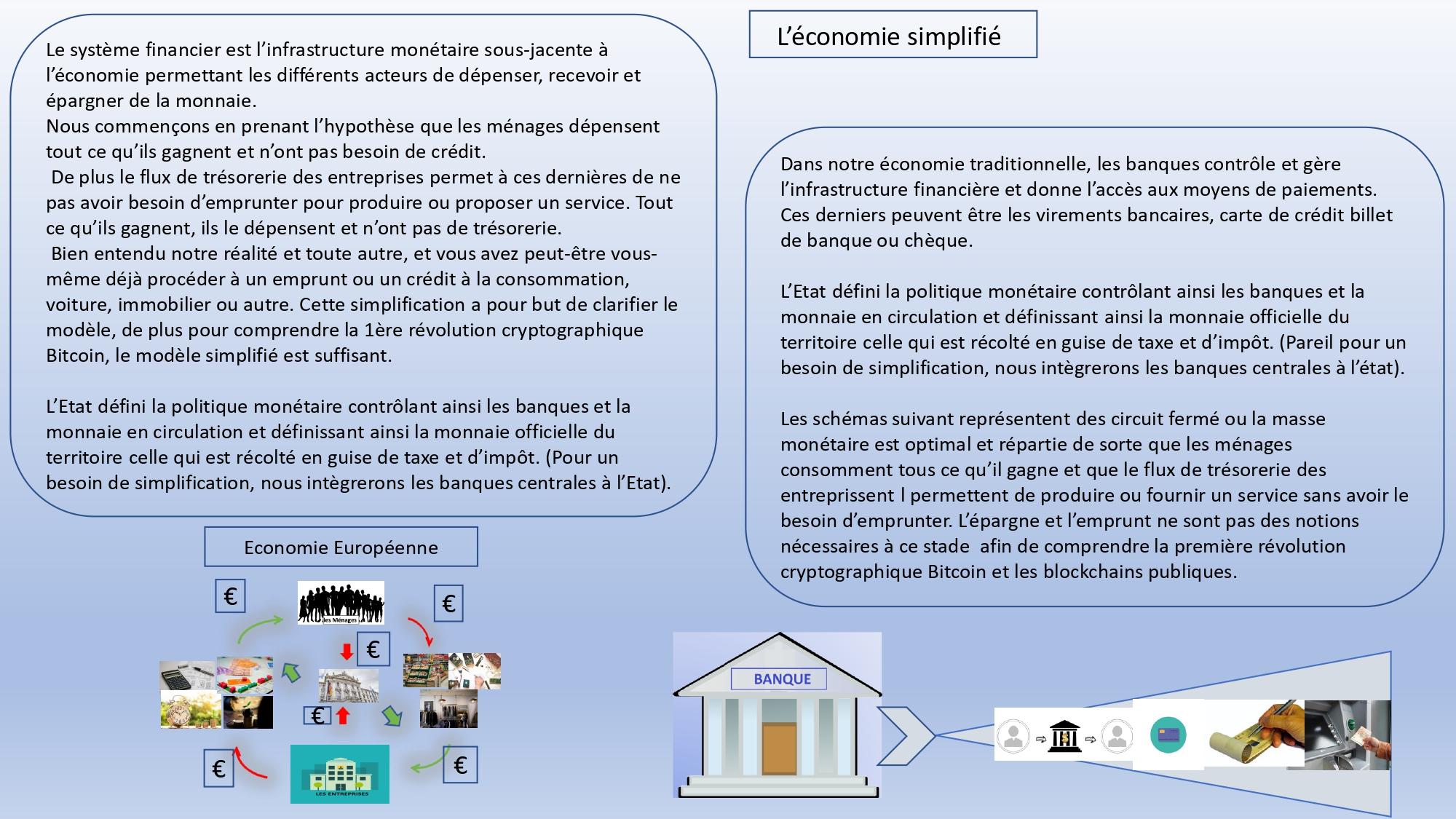 L'économie simplié