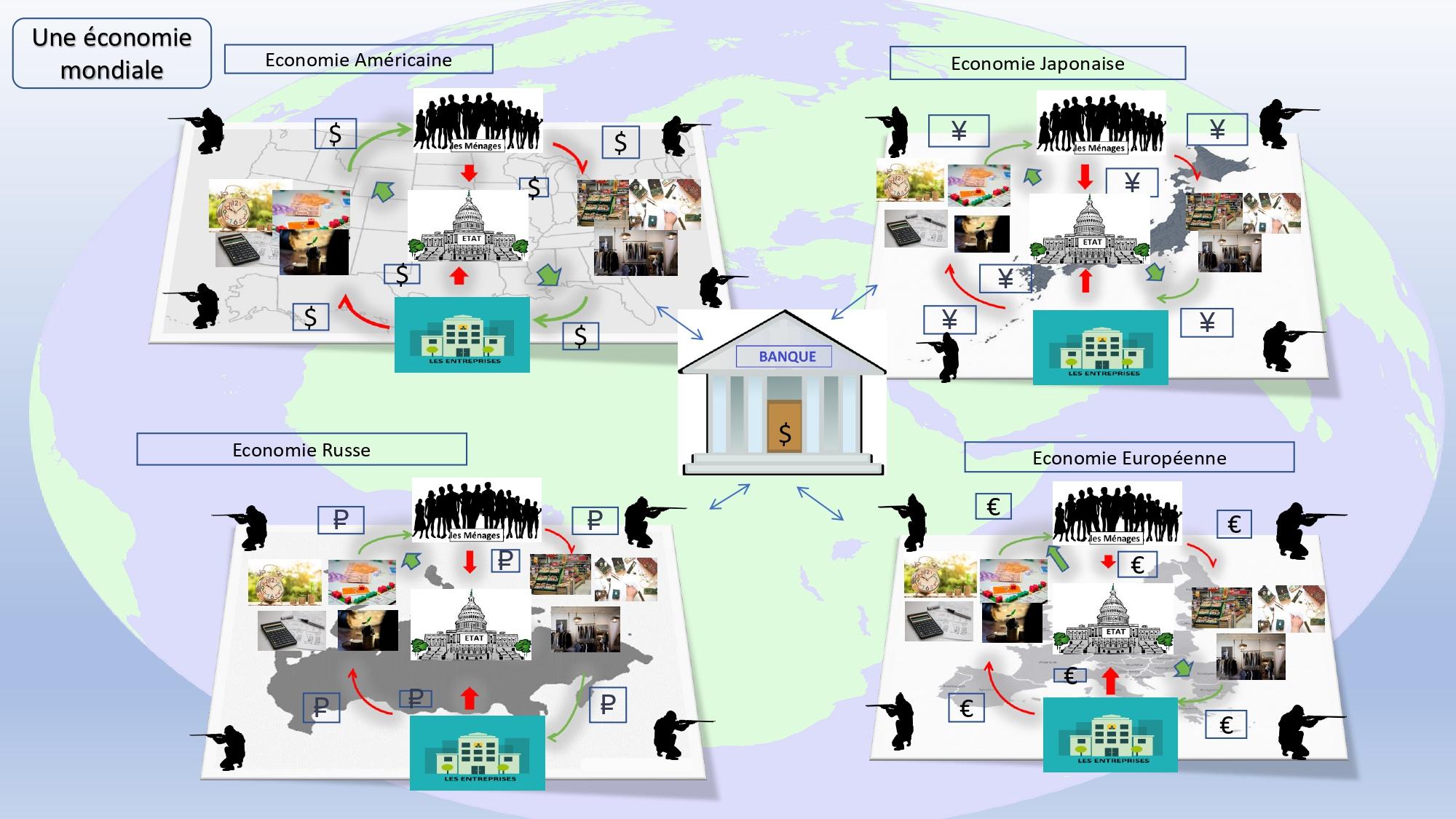 Schématisation de l'économie mondiale,