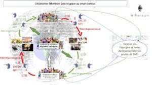 Ethereum économie