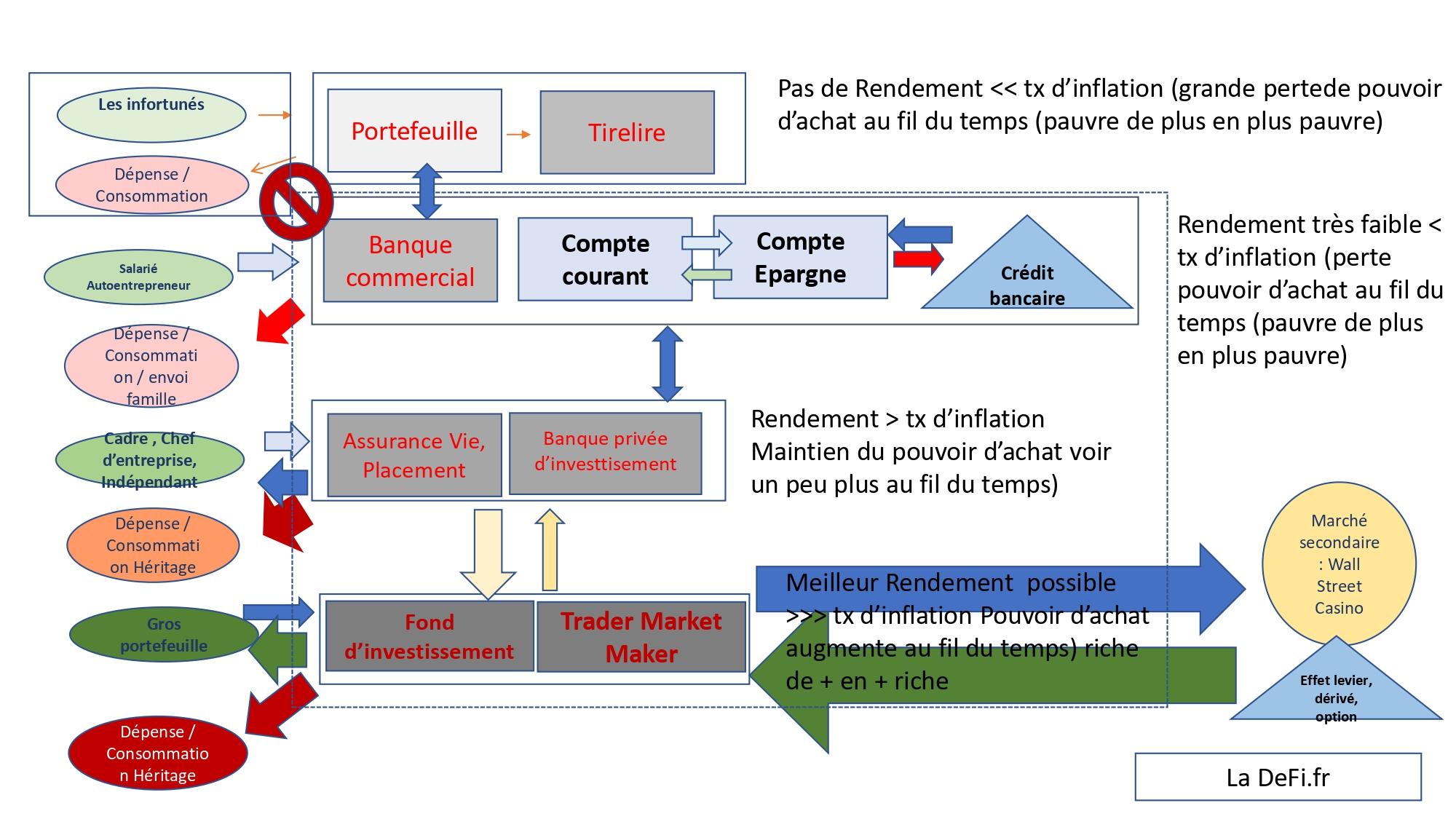 Système financier traditionnel