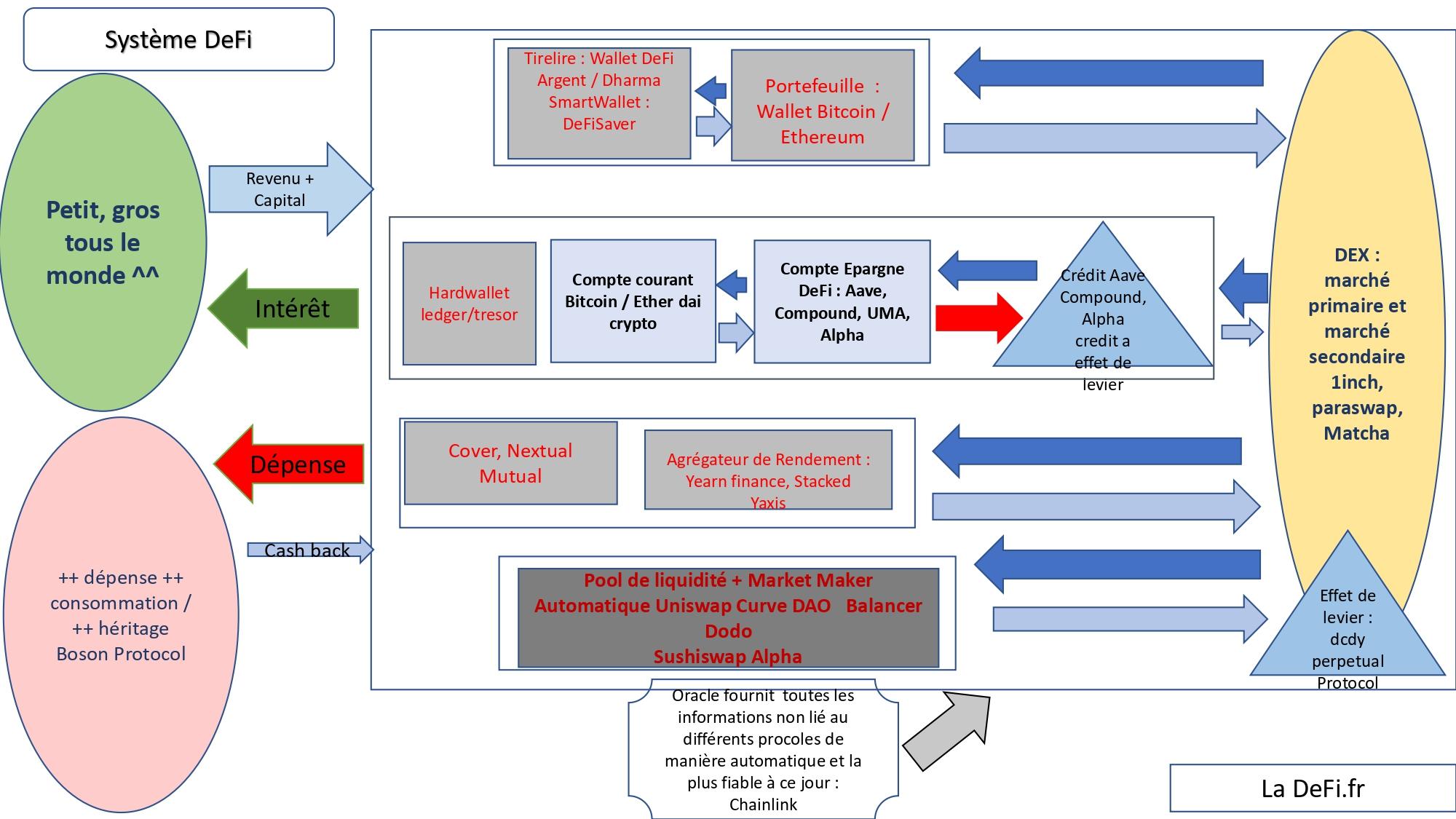 Schéma du Système DeFi