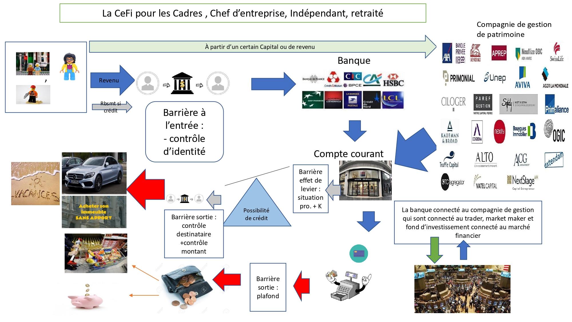 La CeFi ou finance décentralisée pour les cadres, CEO, indépendant ou retraité qui fournisse des produits